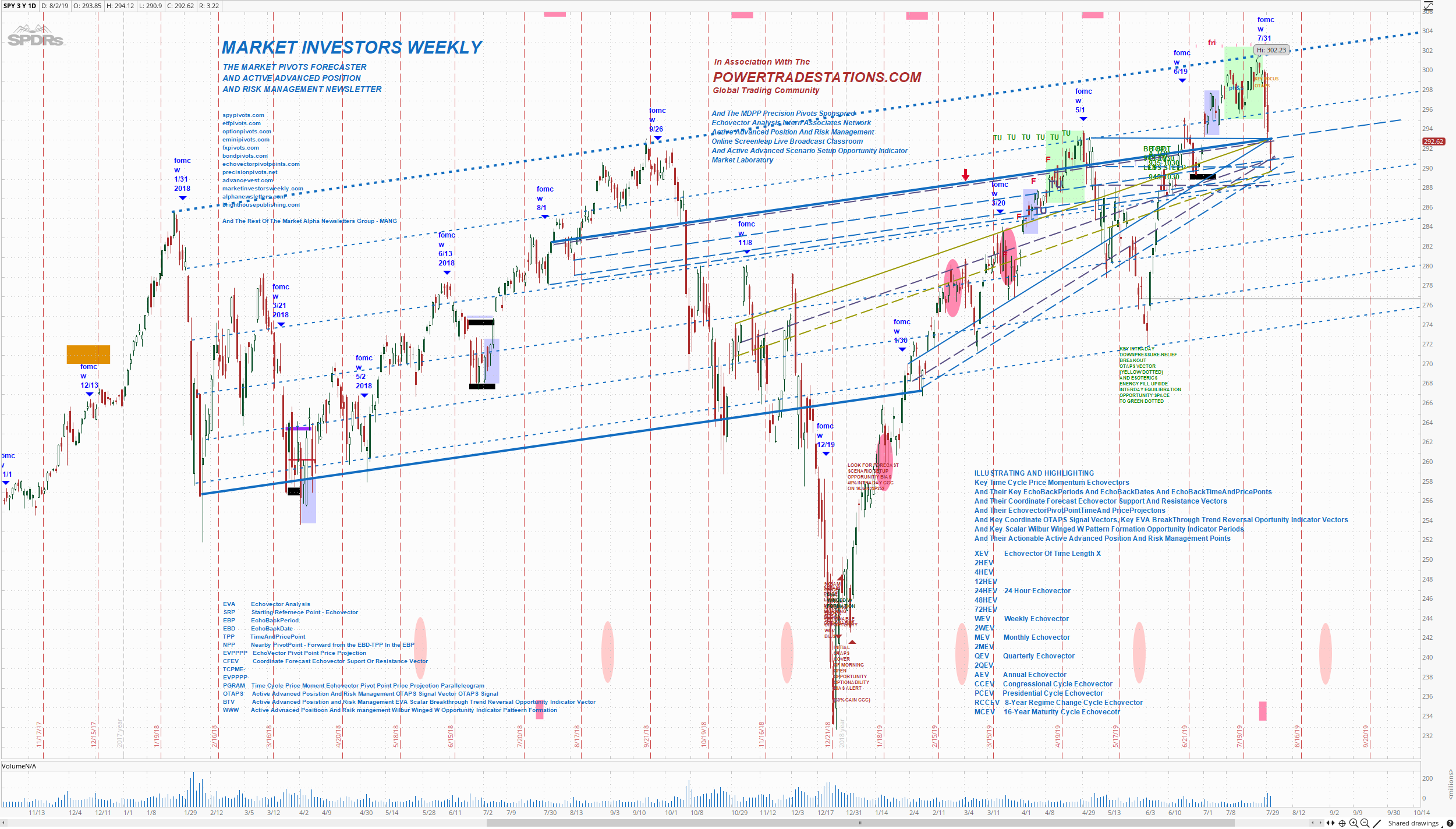THE MARKET PIVOTS FORECASTER By EchoVectorVEST : 08/01/2016 - 09/01/2016